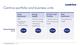 Centrica portfolio and business units