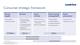 Consumer strategic framework