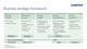 Business strategic framework